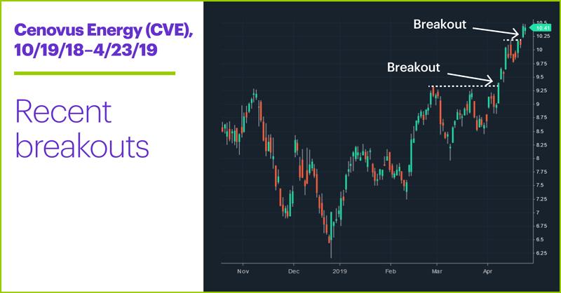 Cenovus Energy (CVE), 10/19/18–4/23/19. Cenovus Energy (CVE) price chart. Recent breakouts.