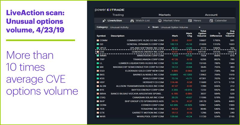 LiveAction scan: Unusual options volume, 4/23/19. Unusual Cenovus Energy options activity. More than 10 times average CVE options volume.