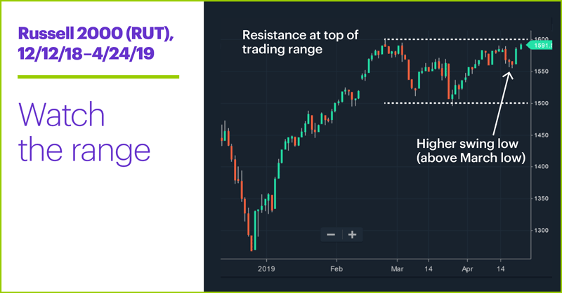 Russell 2000 (RUT), 12/12/16–4/24/19. Russell 2000 (RUT) price chart. Watch the range.