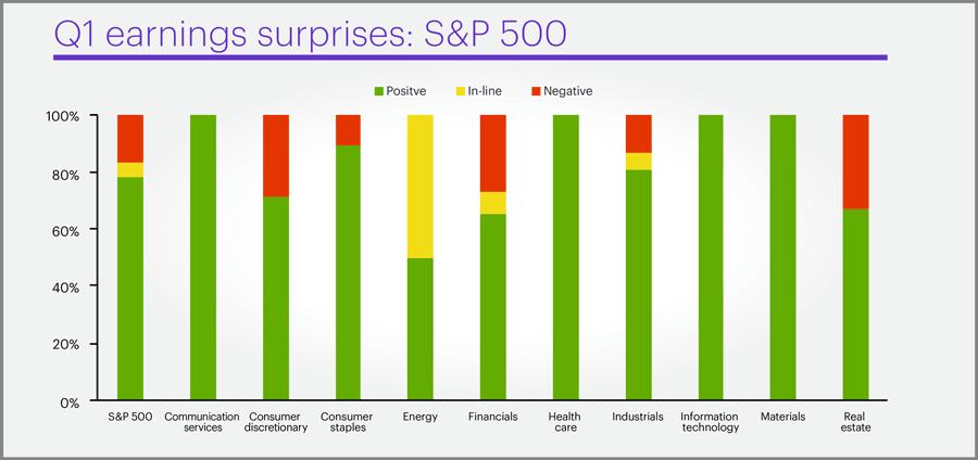 Q1 earnings surprises: S&P 500