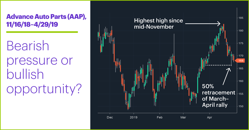 Advance Auto Parts (AAP), 11/16/18–4/29/19. Advance Auto Parts (AAP) price chart. Bearish pressure or bullish opportunity?