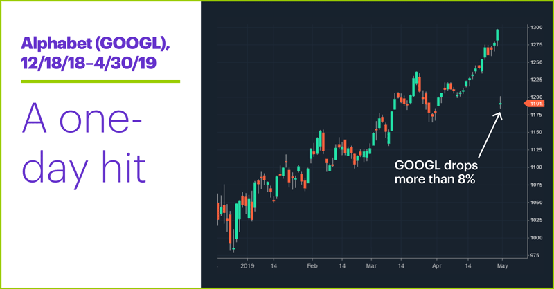 Alphabet (GOOGL), 12/18/18–4/30/19. Alphabet (GOOGL) price chart. A one-day hit