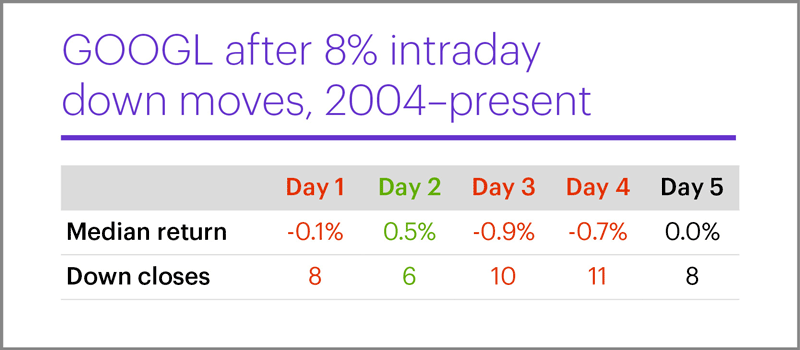 GOOGL after 8% intraday down moves, 2004–present. Alphabet (GOOGL) performance after big down days.