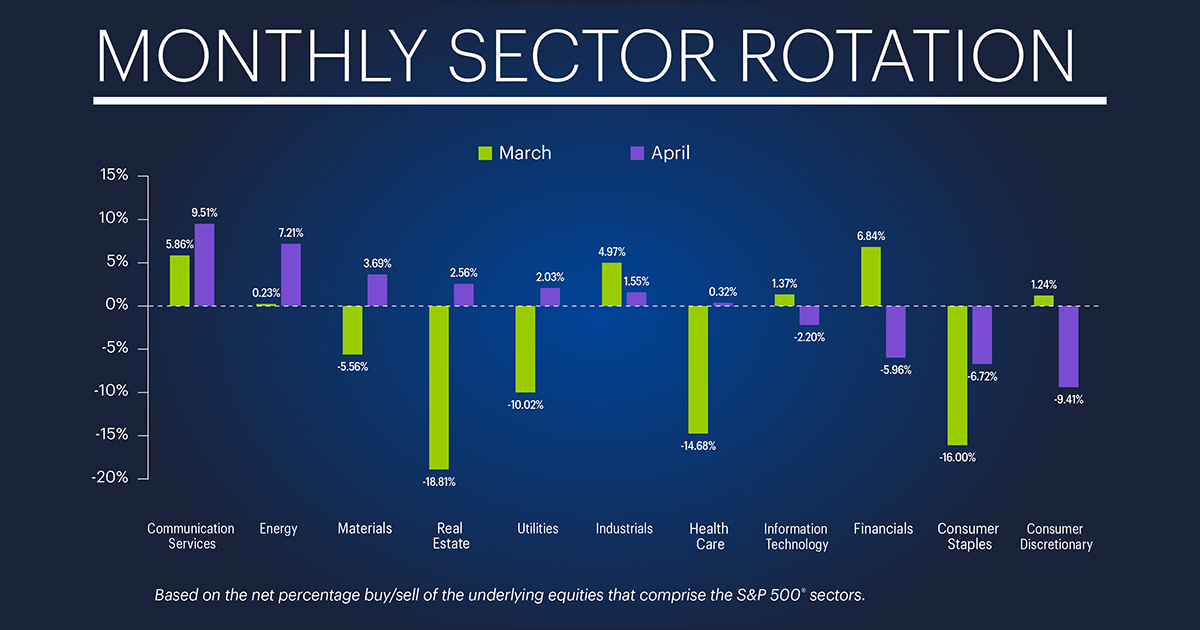 monthly sector rotation for May 2019