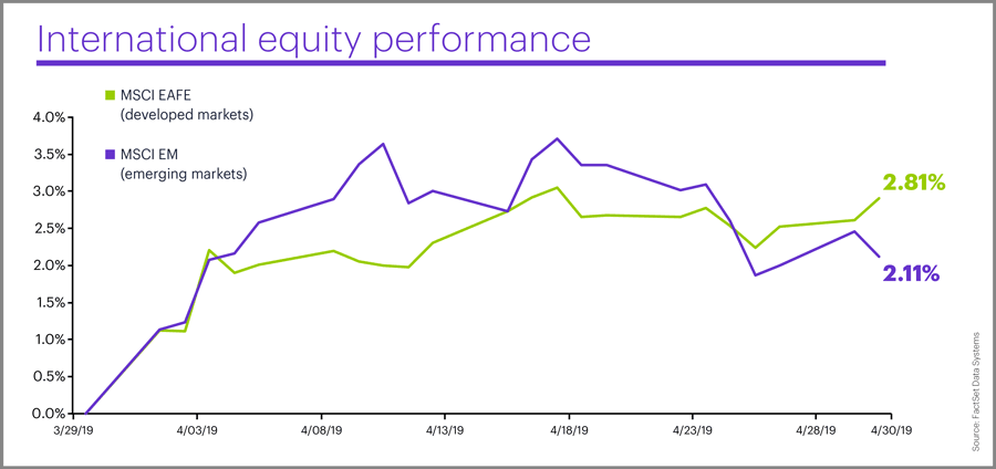 April 2019 international equity performance
