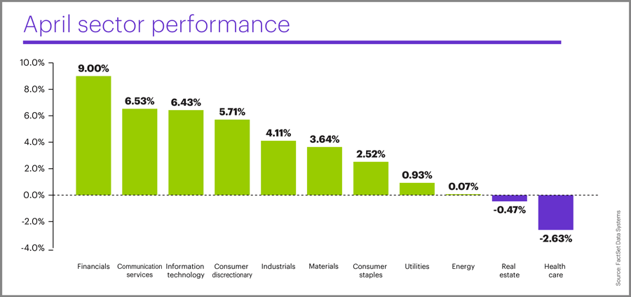 April 2019 sector performance