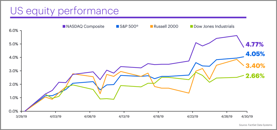 April 2019 US equity performance