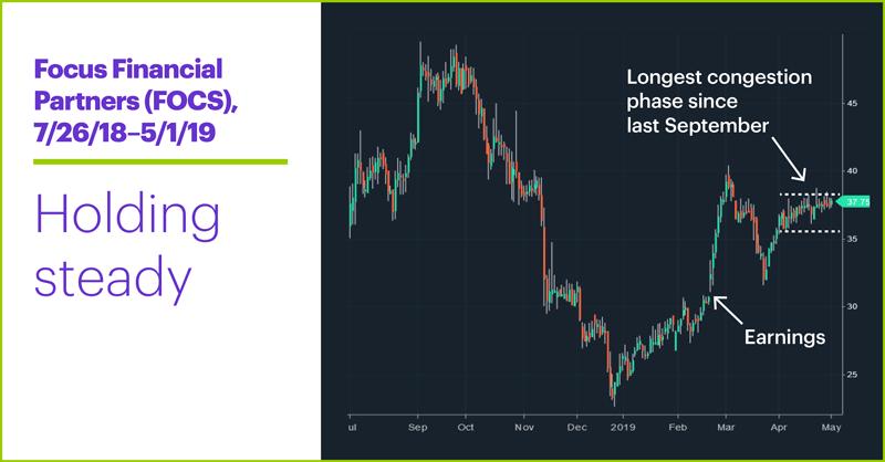Focus Financial Partners (FOCS), 7/26/18–5/1/19. Focus Financial Partners (FOCS) price chart. Trading range, range-bound stock.