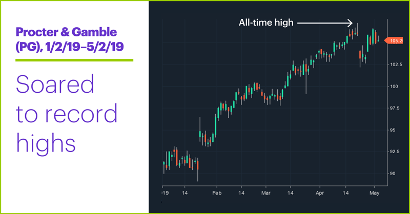 Procter & Gamble (PG), 1/2/19–5/2/19. Procter & Gamble (PG) price chart. Soared to record highs