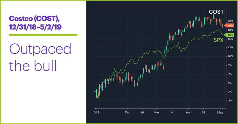 Costco (COST), 12/31/18–5/2/19. Costco (COST) price chart. Outpaced the bull