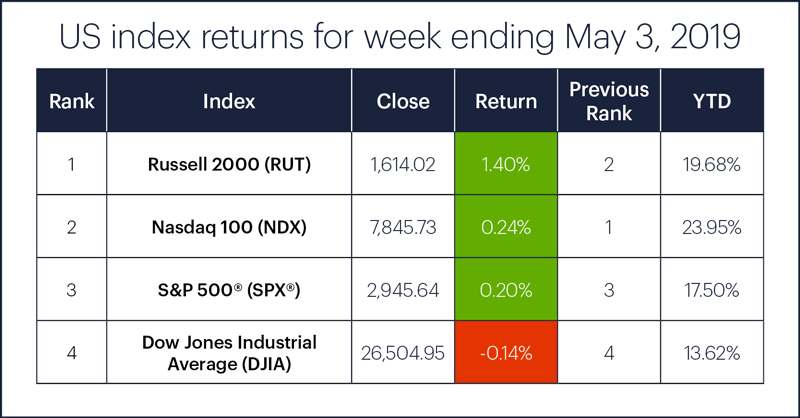 US stock index performance table for week ending 5/3/19. S&P 500 (SPX), Nasdaq 100 (NDX), Russell 2000 (RUT), Dow Jones Industrial Average (DJIA).