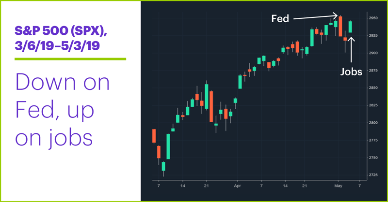 S&P 500 (SPX), 3/6/19–5/3/19. S&P 500 (SPX) price chart. Down on Fed, up on jobs.