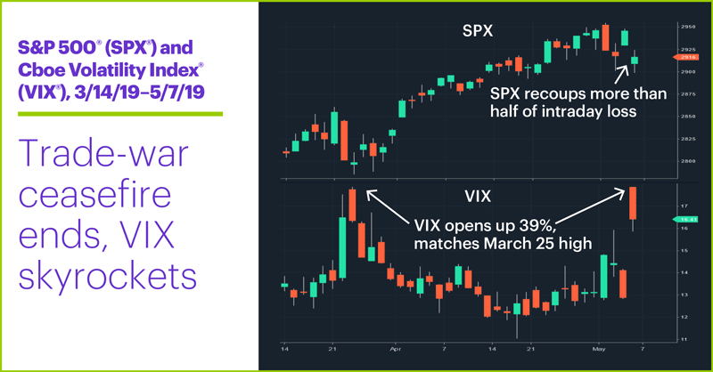 S&P 500 (SPX) and Cboe Volatility Index (VIX), 3/14/19–5/7/19. S&P 500 (SPX price chart, VIX price chart, fear index. Trade-war ceasefire ends, VIX skyrockets.