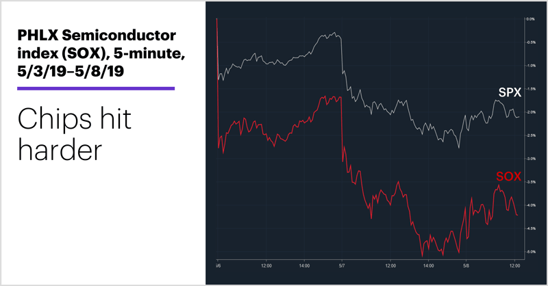 PHLX Semiconductor index (SOX), 5-minute, 5/3/19–5/8/19. PHLX Semiconductor index (SOX) price chart. Chips hit harder.