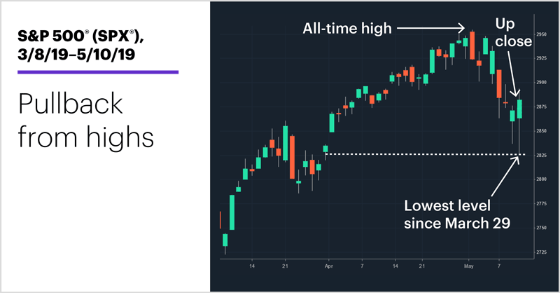 S&P 500 (SPX), 3/8/19–5/10/19. S&P 500 (SPX) price chart. Pullback from highs.