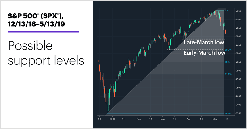 S&P 500 (SPX), 12/13/18–5/13/19. S&P 500 (SPX) price chart. Possible support.