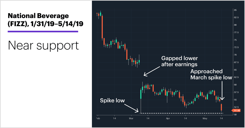 National Beverage (FIZZ), 1/31/19–5/14/19. National Beverage (FIZZ) price chart. Near support