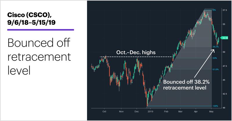 Cisco (CSCO), 9/6/18–5/15/19. Cisco (CSCO) price chart. Hot tech stocks. Bounced off retracement level.