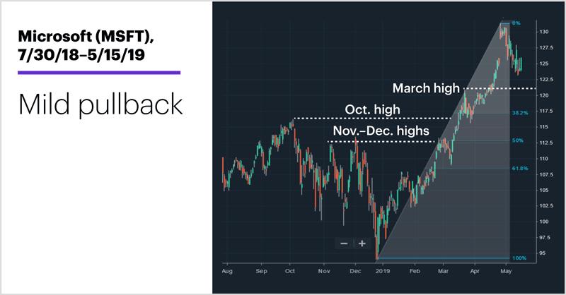 Microsoft (MSFT), 7/30/18–5/15/19. Microsoft (MSFT) price chart. Hot tech stocks. Mild pullback.