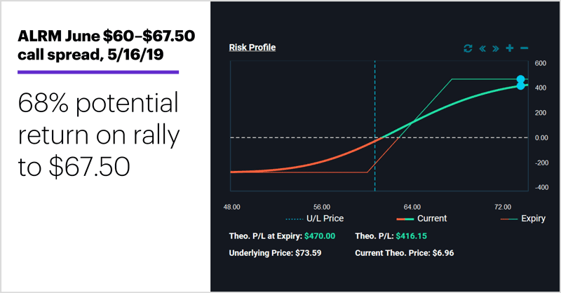 ALRM June $60-$67.50 call spread, 5/16/19. Bull call option spread profile 68% potential return on rally to $67.50.