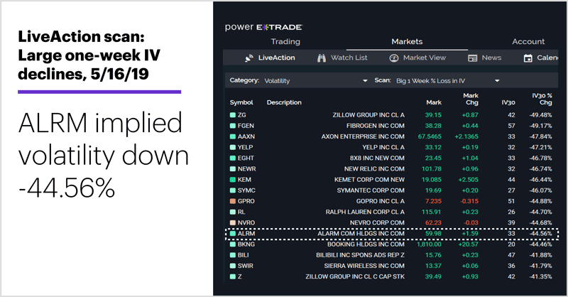 LiveAction scan: Large one-week IV declines, 5/16/19. Unusual options activity. ALRM implied volatility down -44.56%.