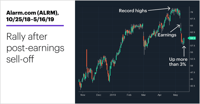 Alarm.com (ALRM), 10/25/18–5/16/19. Alarm.com (ALRM) price chart. Rally after post-earnings sell-off.
