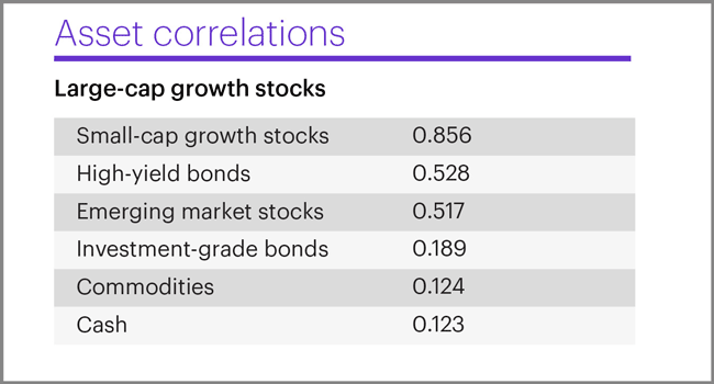 Asset correlations with large-cap growth stocks