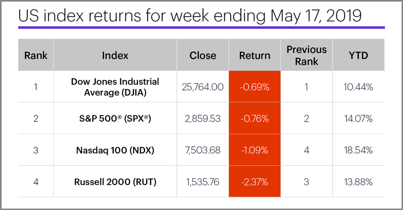 US stock index performance table for week ending 5/17/19. S&P 500 (SPX), Nasdaq 100 (NDX), Russell 2000 (RUT), Dow Jones Industrial Average (DJIA).