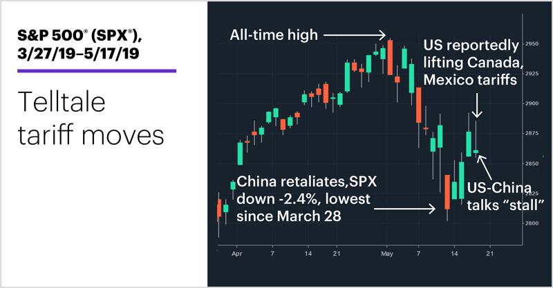 S&P 500 (SPX), 3/27/19–5/17/19. S&P 500 (SPX) price chart. Telltale tariff moves