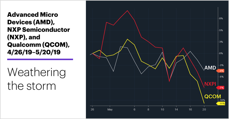 Advanced Micro Devices (AMD), NXP Semiconductor (NXP), and Qualcomm (QCOM), 4/26/19–5/20/19. Semiconductor stock price chart. Weathering the storm.
