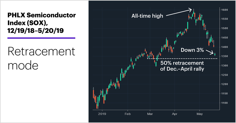 PHLX Semiconductor Index (SOX), 12/19/18–5/20/19.Semiconductor stock index (SOX) price chart. Retracement mode.