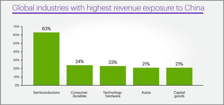 Global industries with highest revenue exposure to China