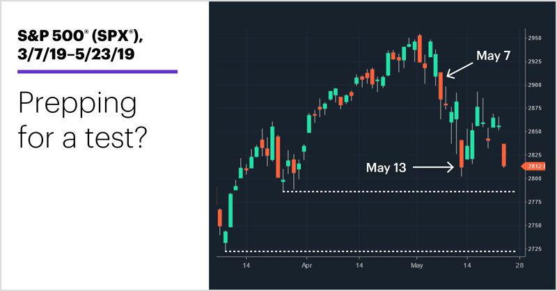 S&P 500 (SPX), 3/7/19–5/23/19. S&P 500 (SPX) price chart. Prepping for a test?