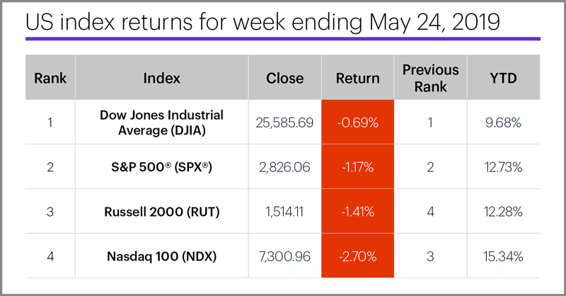 US stock index performance table for week ending 5/24/19. S&P 500 (SPX), Nasdaq 100 (NDX), Russell 2000 (RUT), Dow Jones Industrial Average (DJIA).