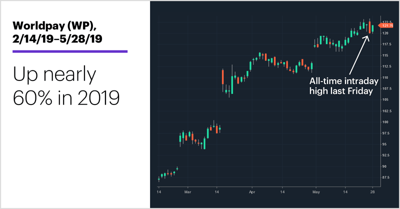 Worldpay (WP), 2/14/19–5/28/19. Up nearly 60% in 2019