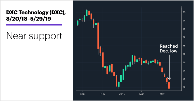 DXC Technology (DXC), 3/7/19–5/29/19. DXC Technology (DXC) price chart. Near support.