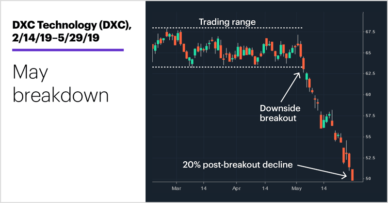 DXC Technology (DXC), 2/14/19–5/29/19. DXC Technology (DXC) price chart. May breakdown