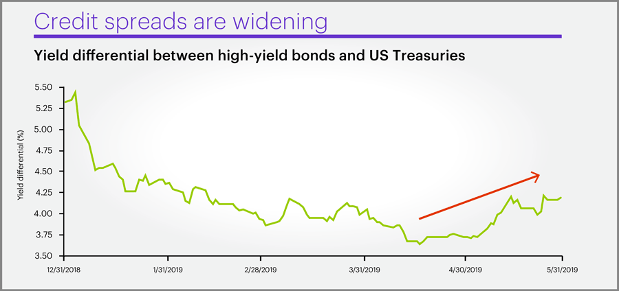 Bond markets sending important signals
