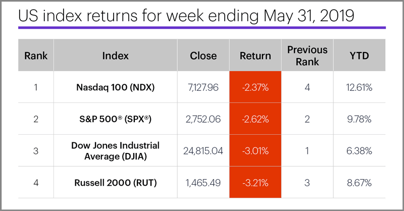 US stock index performance table for week ending 5/31/19. S&P 500 (SPX), Nasdaq 100 (NDX), Russell 2000 (RUT), Dow Jones Industrial Average (DJIA).