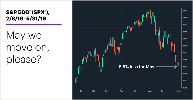 S&P 500 (SPX), 2/8/19–5/31/19. S&P 500 (SPX) price chart. May we move on, please?