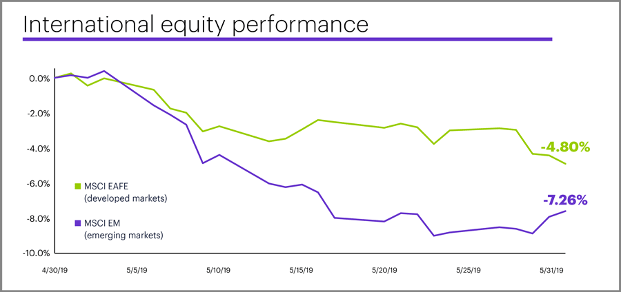 May 2019 international equity performance