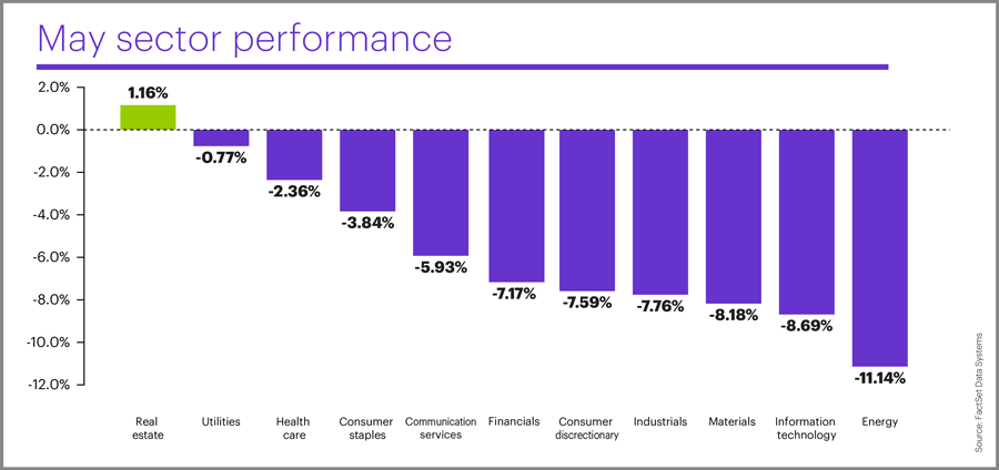 May 2019 sector performance