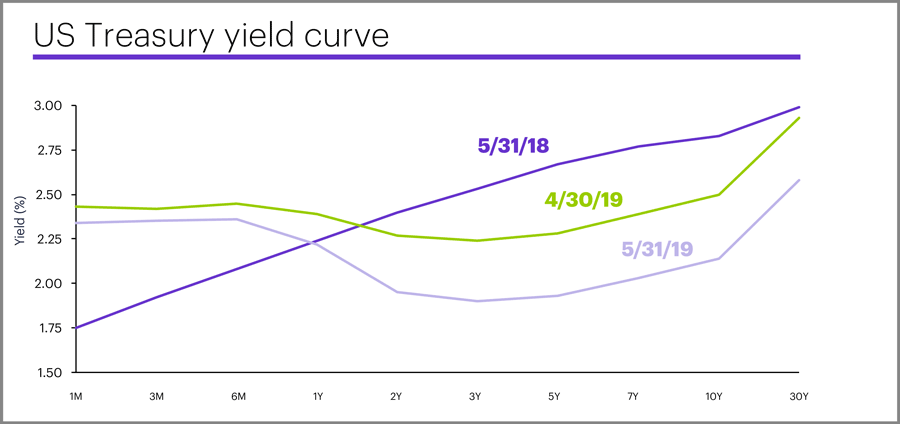May 31 2019 yield curve