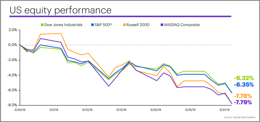 May 2019 US equity performance