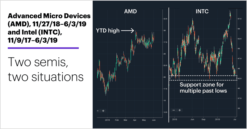 Advance Micro Devices (AMD), 11/27/18–6/3/19 and Intel (INTC), 11/9/17–6/3/19. Semiconductor stocks price chart. Two semis, two situations.