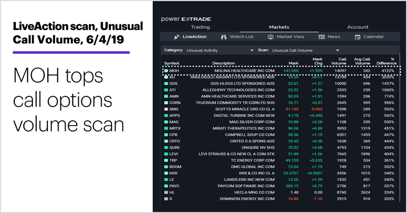 LiveAction scan: Unusual Call Volume, 6/4/19. Unusual options activity. MOH tops call options volume scan