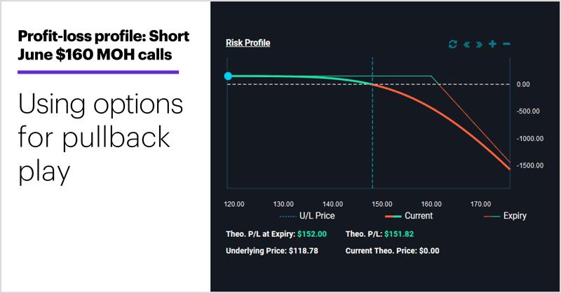 Profit-loss profile: Short June $160 MOH calls. Option ris-rward. Using options for pullback play