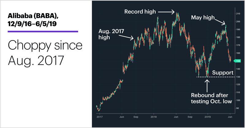 Alibaba (BABA), 12/9/16–6/5/19. Alibaba (BABA) price chart. Choppy since Aug. 2017.