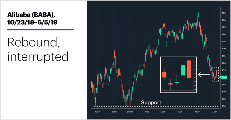 Alibaba (BABA), 10/23/18–6/5/19. Alibaba (BABA) price chart. Rebound, interrupted.
