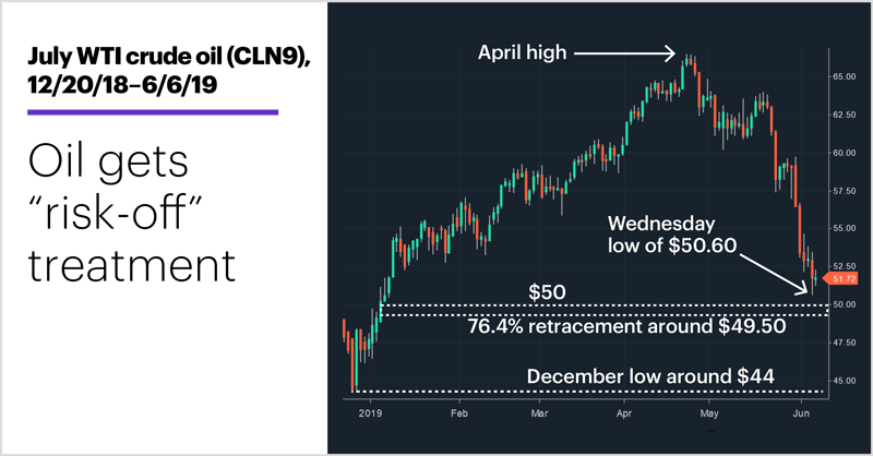 "July WTI crude oil (CLN9), 12/20/18–6/6/19. Crude oil futures price chart. Oil gets ""risk-off"" treatment."